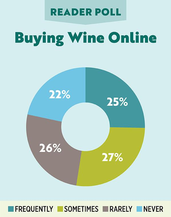Reader Poll - Buying Wine Online