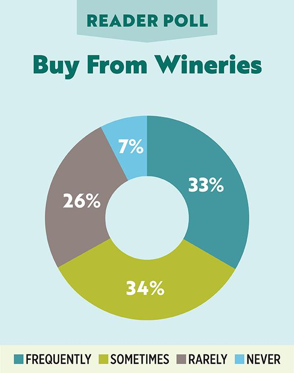 Reader Poll - Buying from Wineries