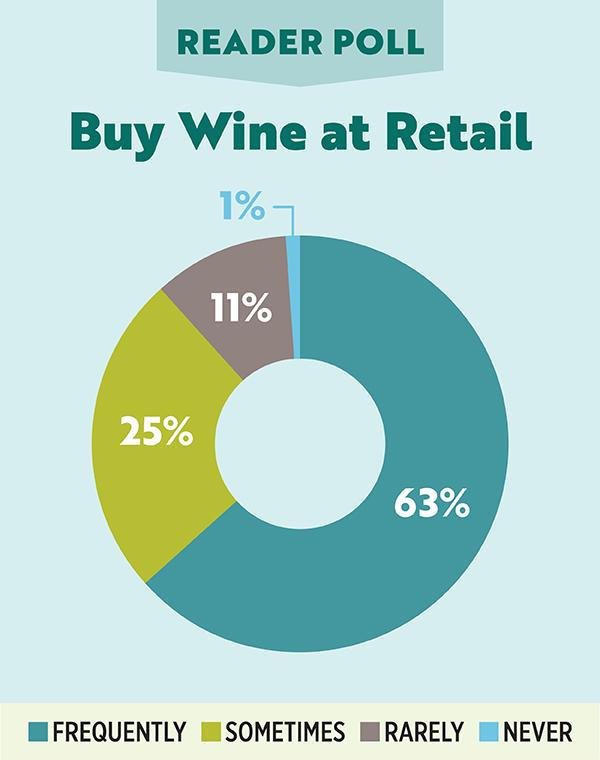 Reader Poll - Buy Wine at Retail